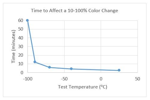 m-100-color-change-graph.jpg