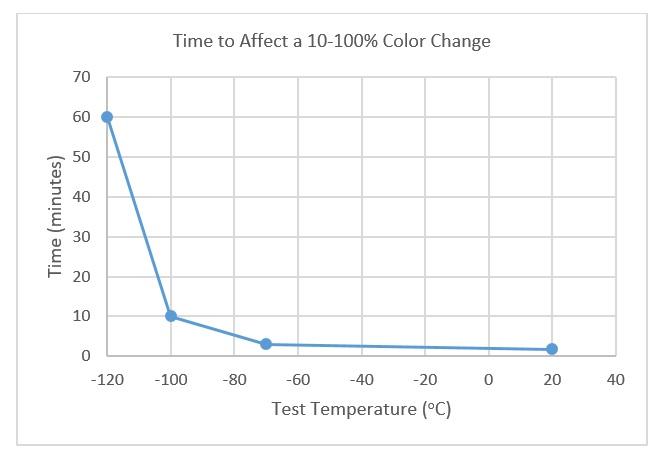 m-120-color-change-graph-3.jpg