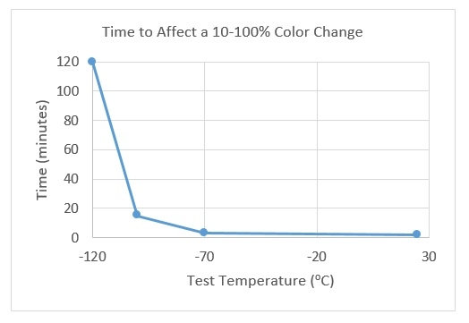 m-120-color-change-graph.jpg