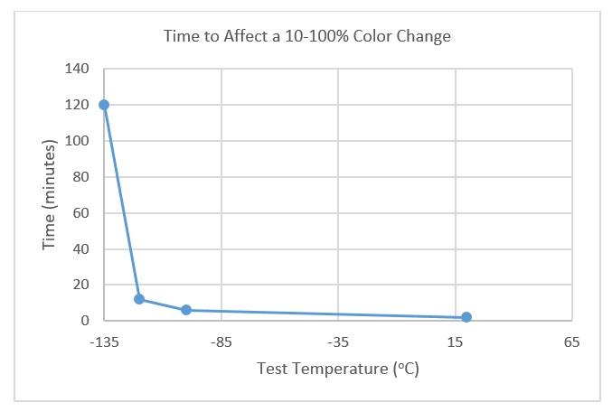 m-135-color-change-graph-3.jpg