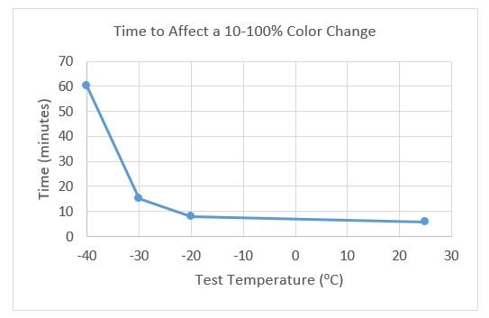 m-40-color-change-graph.jpg