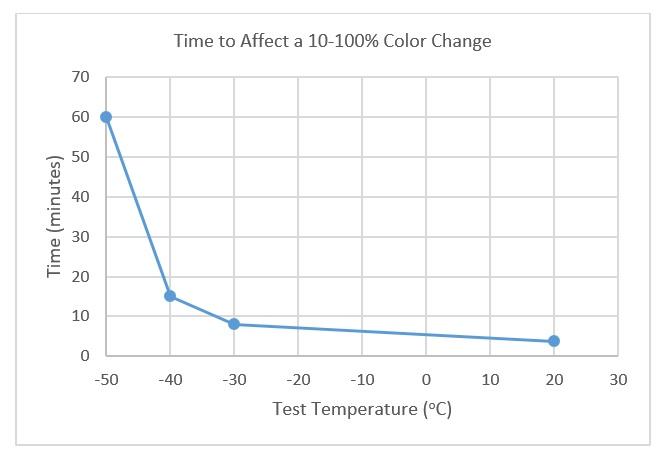 m-50-color-change-graph-3.jpg