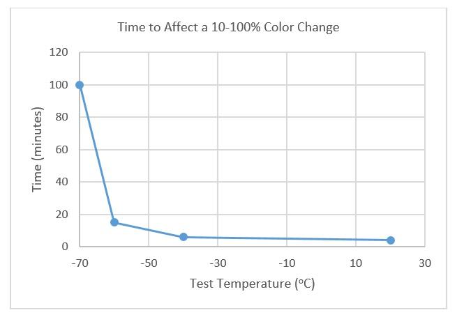 m-70-color-change-graph-3.jpg