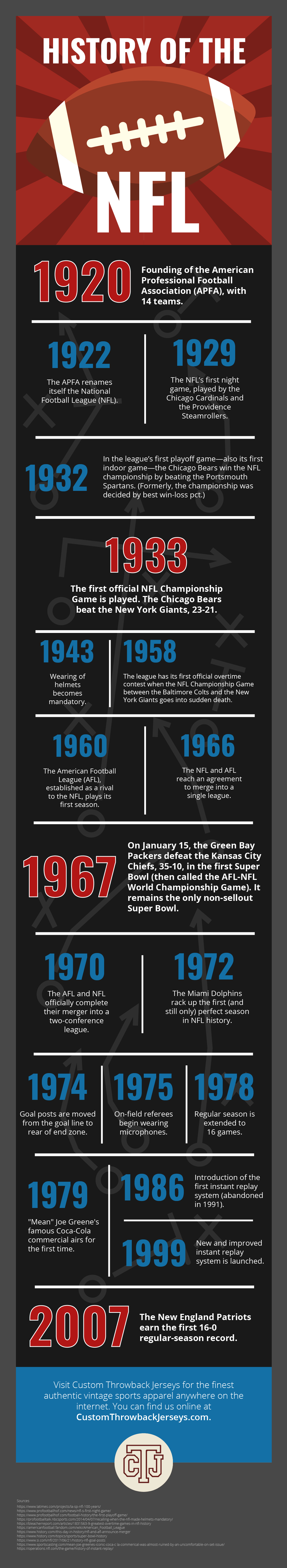 History of the NFL Infographic