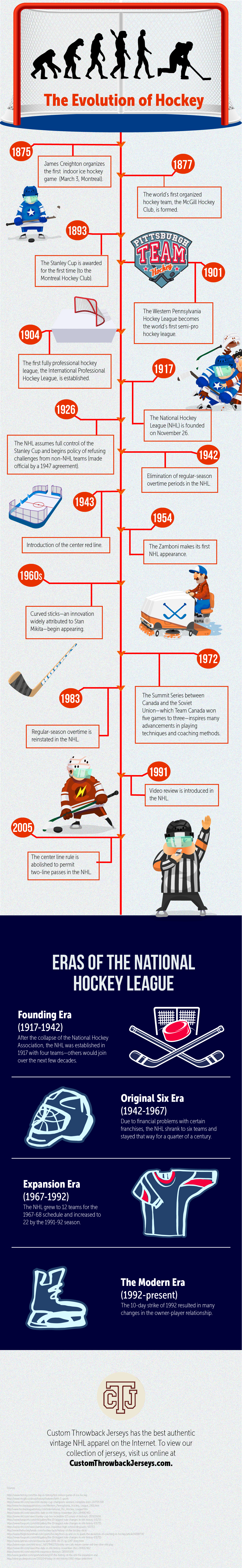 The Evolution Of Hockey Infographic