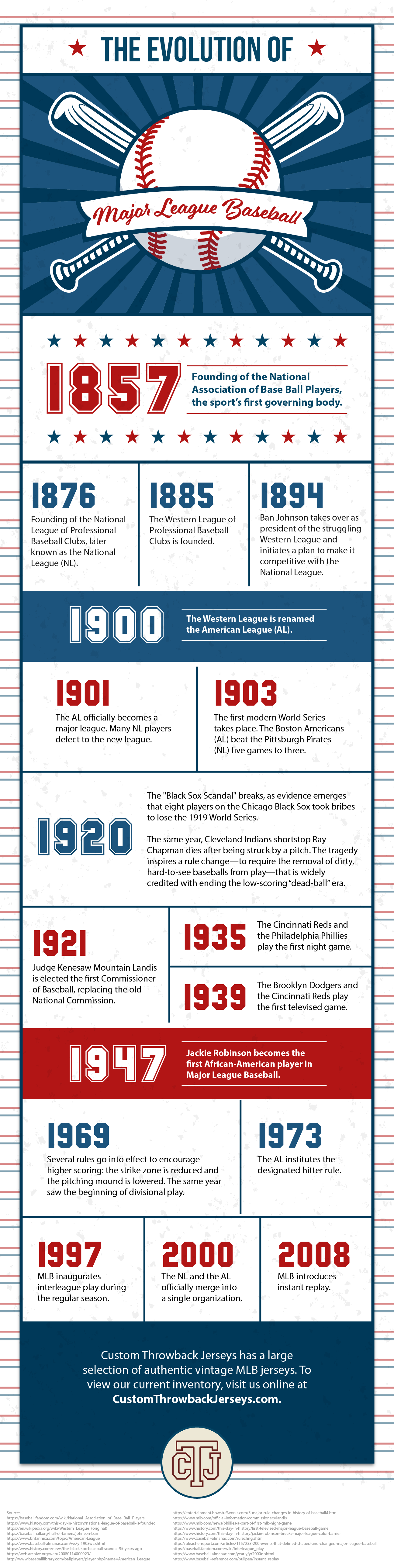 The Evolution of Major League Baseball Infographic