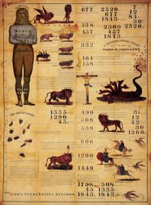1843 Millerite Chart / Himes, Joshua V