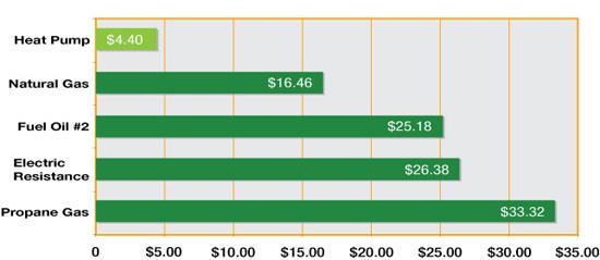 heat-pump-energy-cost-chart.jpg