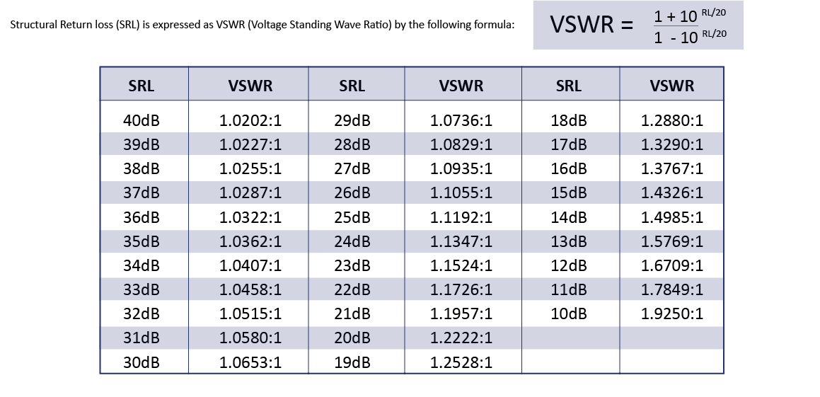 Vswr And Return Loss Of Coaxial Cables