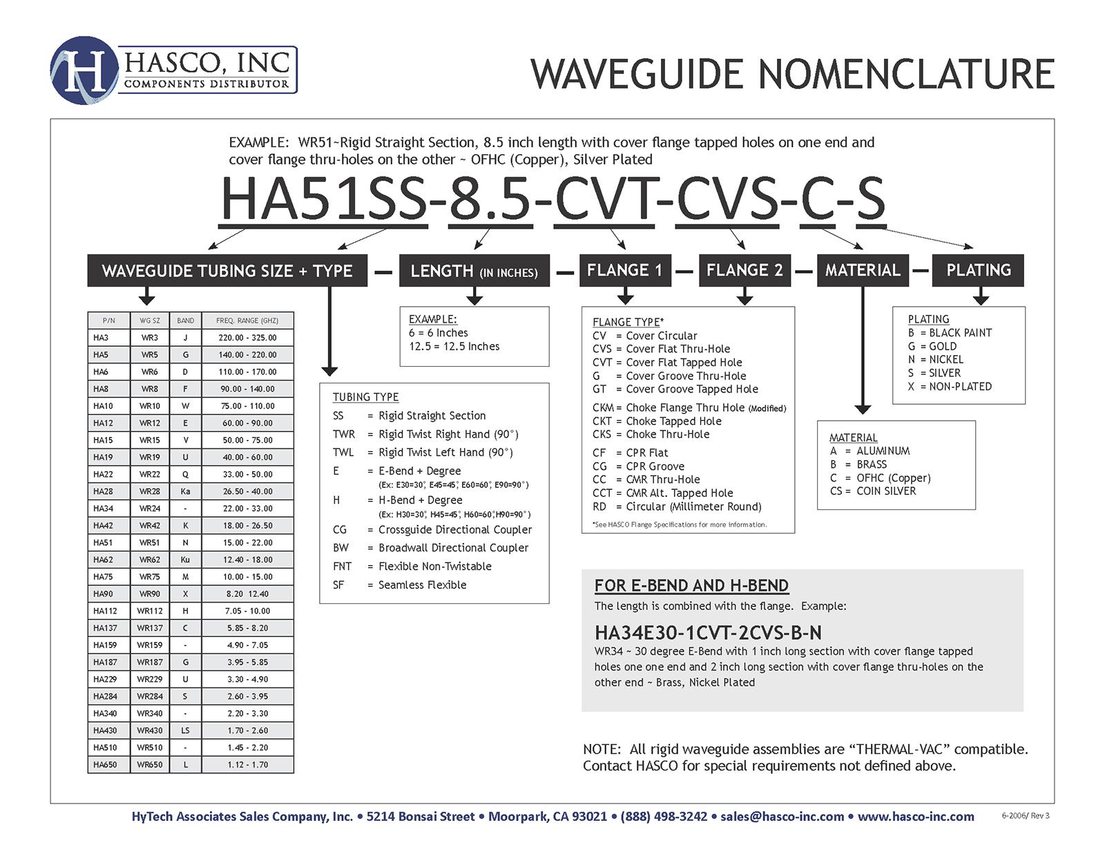 Waveguide Nomenclature