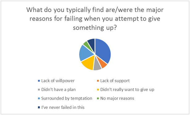 Reasons for failing to give something up