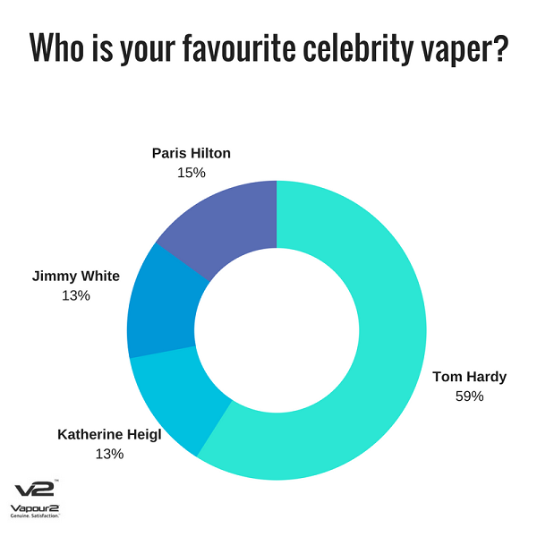Who is your favourite celebrity vaper?