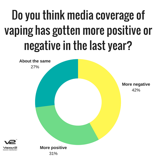 Media coverage of Vaping