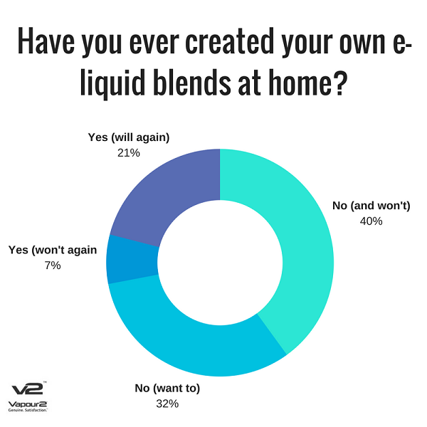 Have you created your e-liquid ?