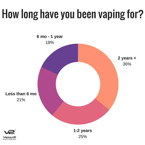 How long have you been vaping?