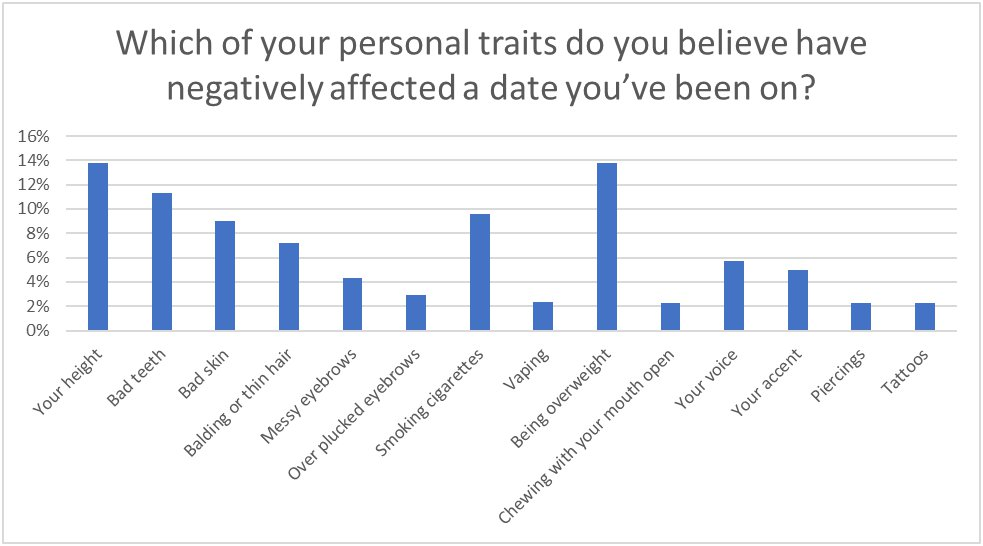 Personal traits that negatively affect dates