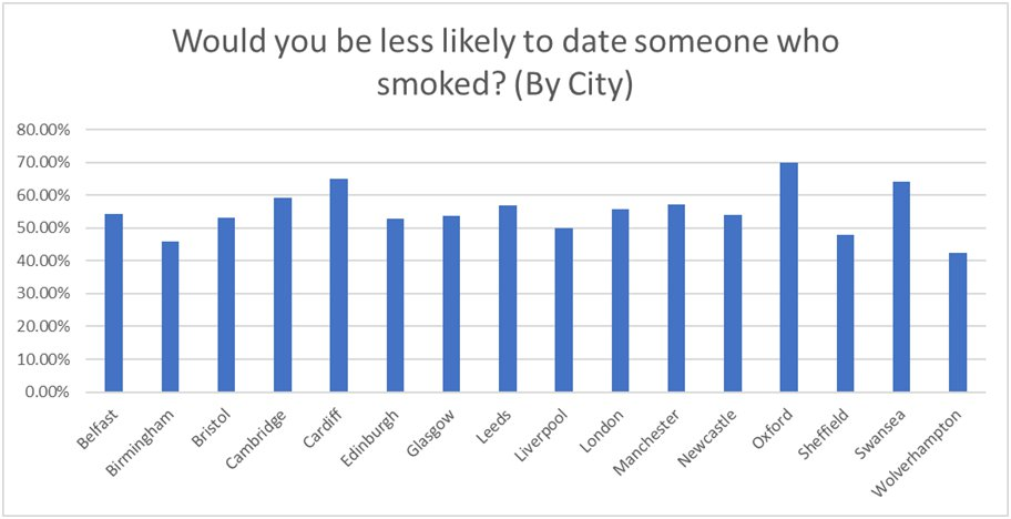 Top Smoking rates in UK cities