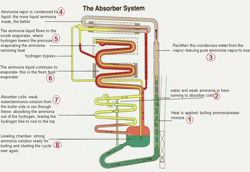 Fine Norcold Condenser Fan Wiring Diagram Wiring Diagram Wiring Cloud Hisonuggs Outletorg