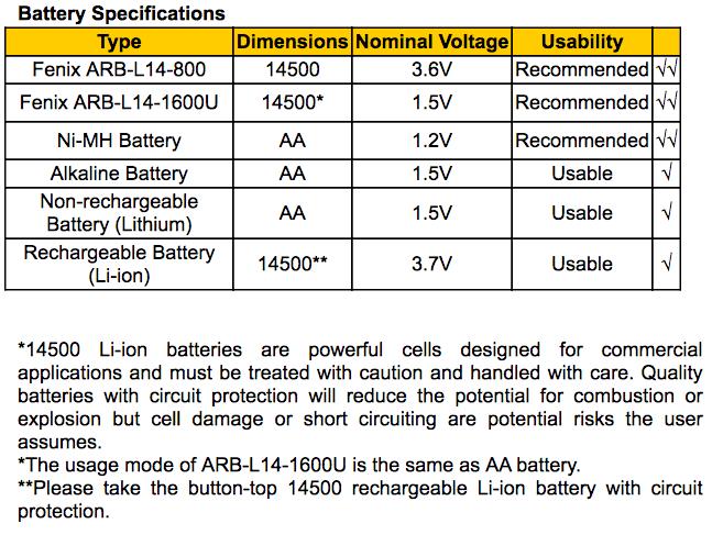fenix-ld12-2017-battery-chart.png