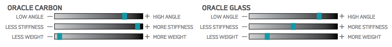 at-paddles-oracle-characteristics.png
