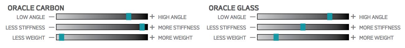 at-paddles-oracle-characteristics.png