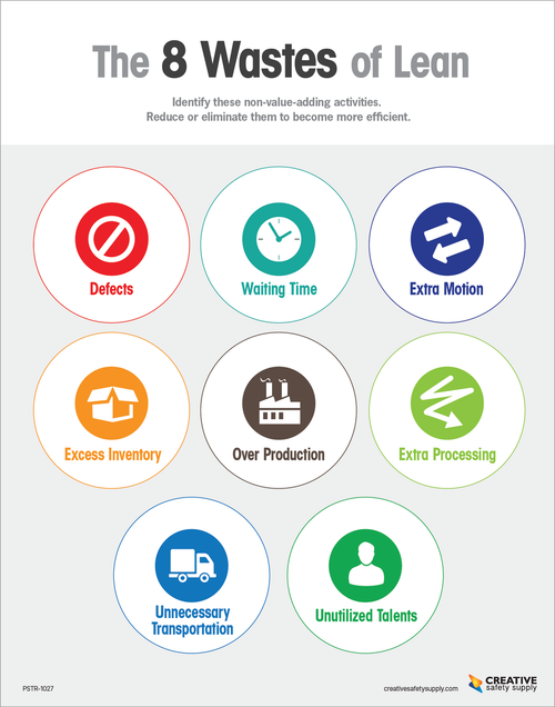 The 8 Wastes of Lean Poster (White)