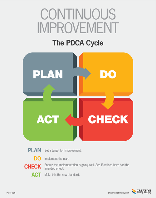 Continuous Improvement Poster - The PDCA Cycle Light