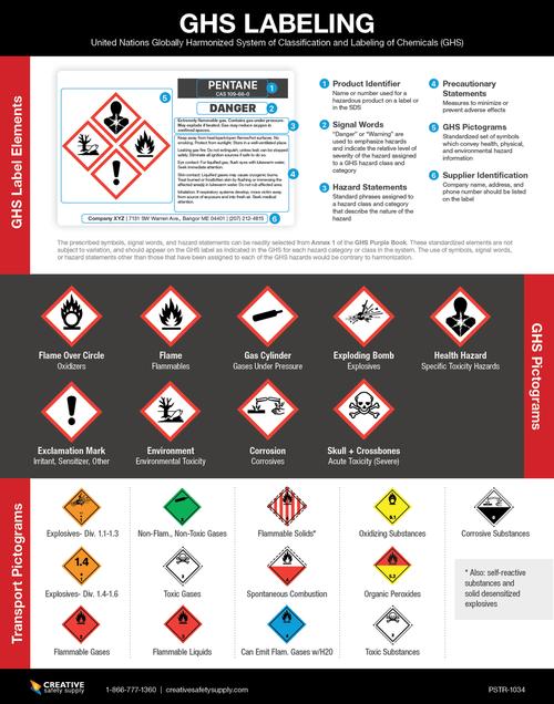 GHS Labeling Guide Poster (Globally-Harmonized System) OSHA