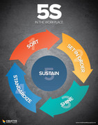 5S in the workplace poster dark by Creative Safety Supply