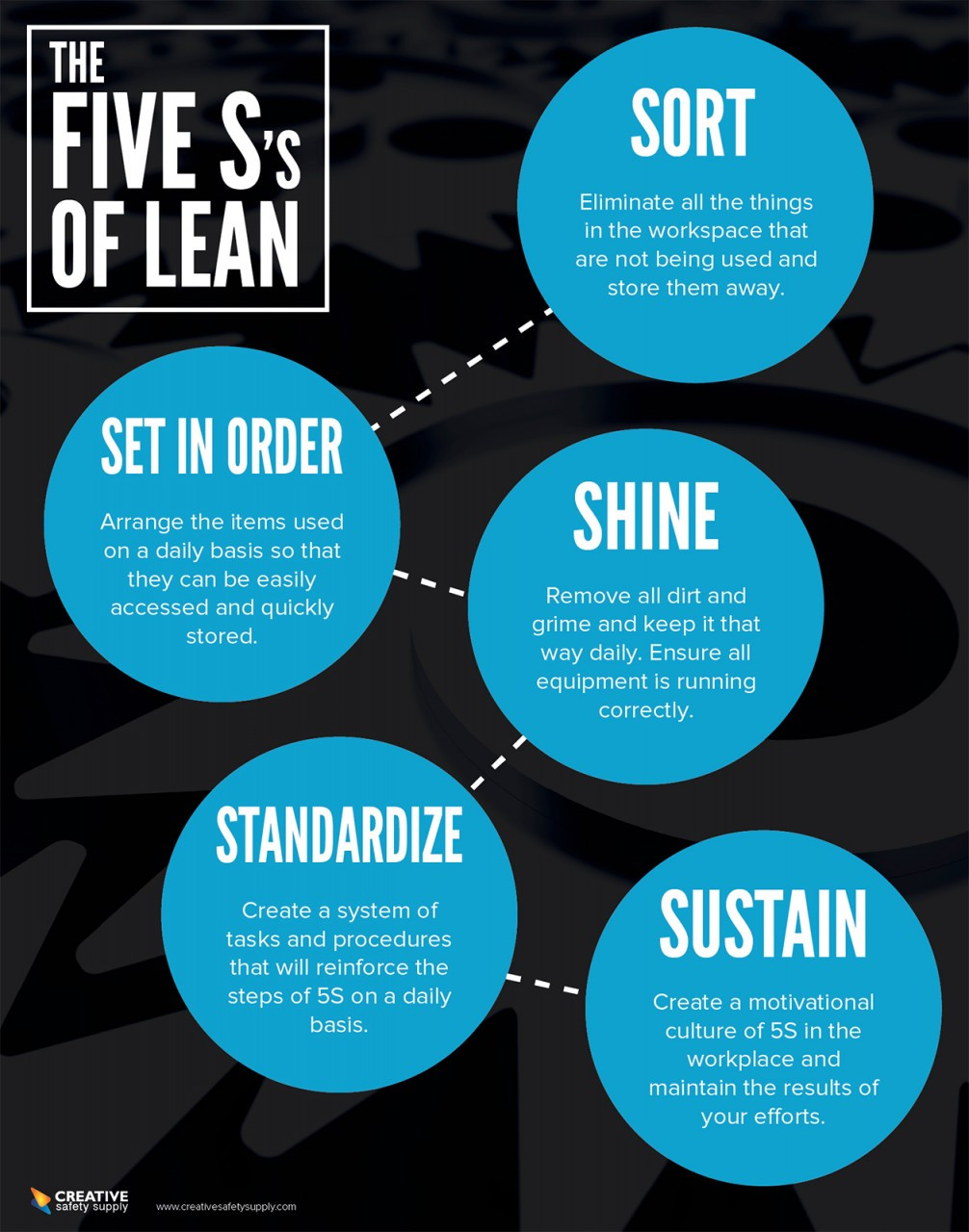 Five S S Of Lean Poster Dark Creative Safety Supply