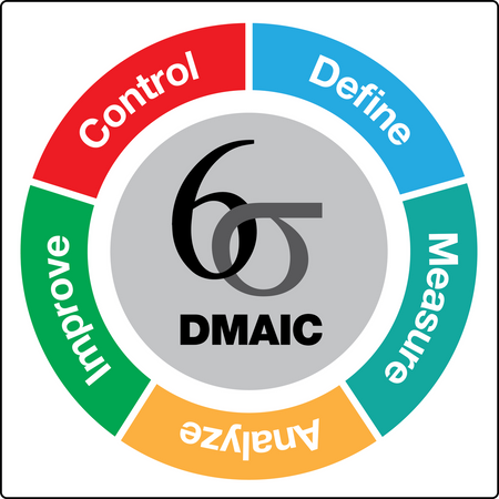 DMAIC wall sign