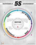 5S Sustain Poster