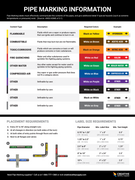 "Pipe Marking Guide Poster - 18""x24"""