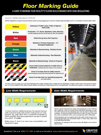 Floor Marking Guide Poster