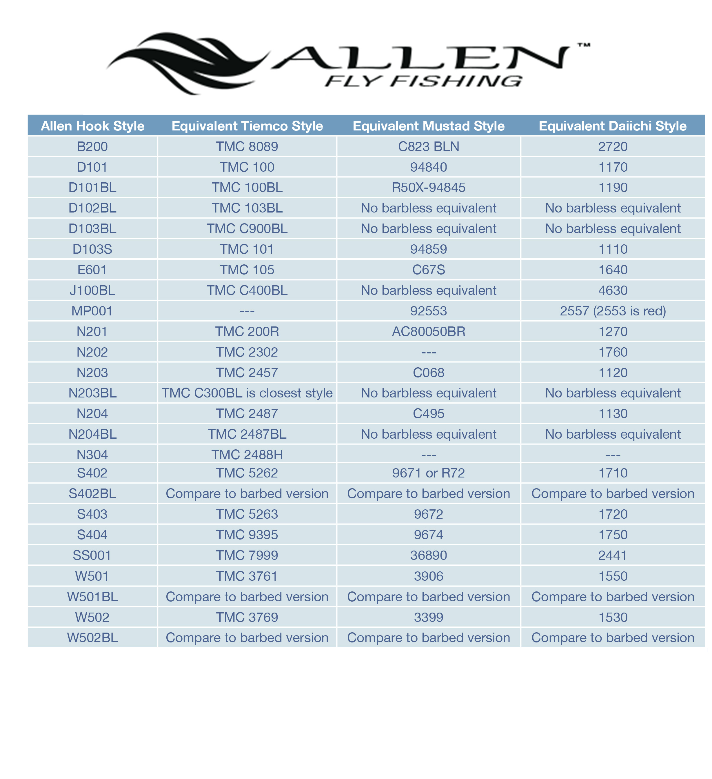 Fly tying hooks allen fly fishing store use our hook model equivalency chart nvjuhfo Images