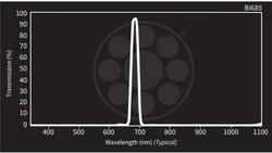 Midwest Optical Bi685 Dark Red Interference Bandpass Filter, 675-692nm Range