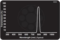 Midwest Optical Bi808 Near-IR Interference Bandpass Filter, 798-820nm Range