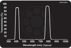 Midwest Optical DB475/850 Dual Bandpass Blue + 850nm NIR, 460-490nm, 830-870nm Range