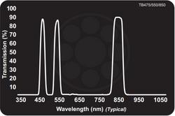 Midwest Optical TB475/550/850 Triple Bandpass Blue+Green+850nm NIR, 468-483nm, 543-558nm, 835-865nm Range