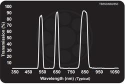Midwest Optical TB550/660/850 Triple Bandpass Green+Red+850nm NIR, 543-558nm, 653-668nm, 835-865nm Range