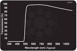 Midwest Optical LP515 Yellow-Orange Longpass Filter, 520-1100nm Range, With StablEDGE