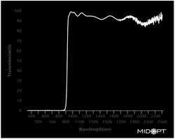 Midwest Optical LP920 Short-Wave Infrared Longpass Filter, 930-2300nm Range