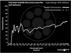 Midwest Optical PSA1000 VIS/SWIR Wire Grid Linear Polarizer Film with Adhesive Back, 400-2000nm Range
