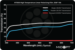 "Midwest Optical HT008 High Temperature Linear Polarizing Film .008"" thk, 400-700nm Range"