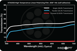 "Midwest Optical HTA008 High Temperature Linear Polarizing Film .008"" thk Self Adhesive, 400-700nm Range"
