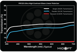 Midwest Optical PR120 Ultra High Contrast Linear Polarizer, 400-700nm Range