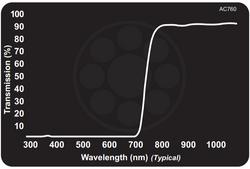 Midwest Optical AC760 Acrylic NIR Longpass Filter, 780-1100nm Range, With StablEDGE