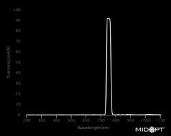 Midwest Optical Bi750 Near-IR Interference Bandpass Filter, 740-765nm Range