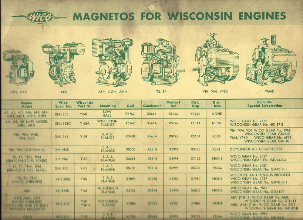 Wico    XH    Magos Wisconsin Engines Interchange