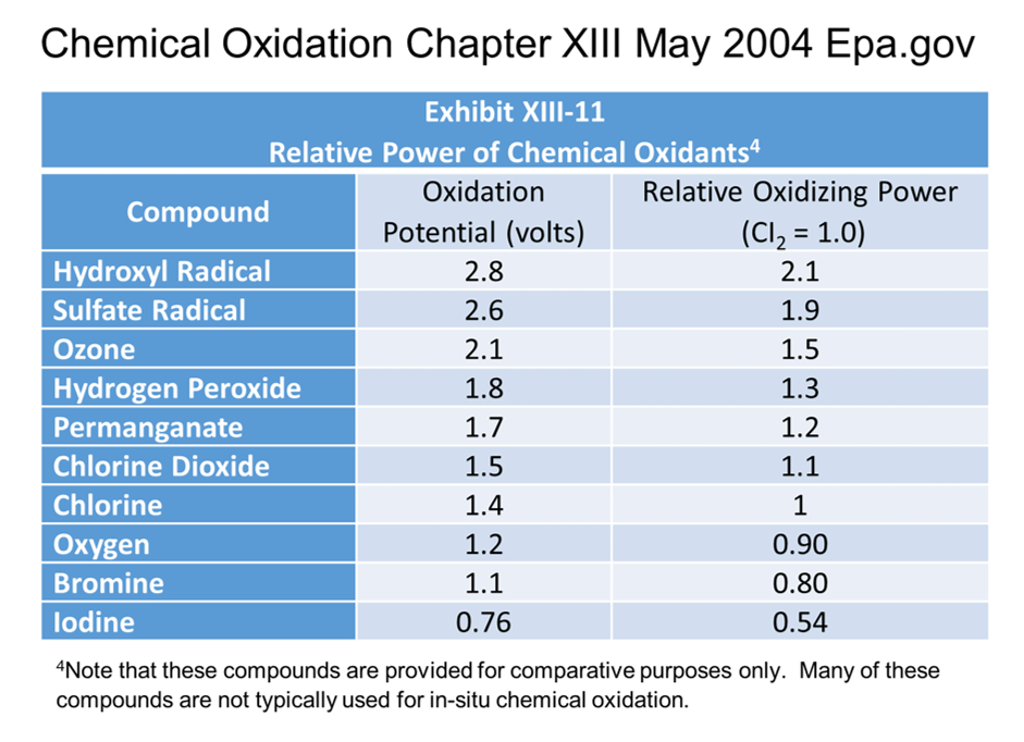 chemical-oxidation-chapter-xiii.png